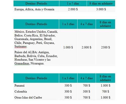 Eres de Venezuela y vas a viajar? aquí te explicamos Todos detalles para los tramites de tu cupo cadivi