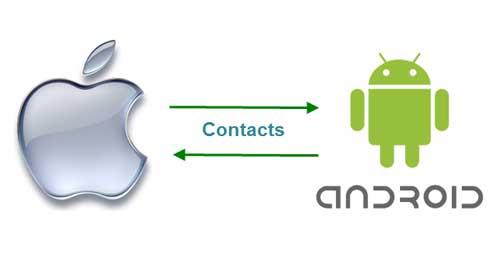 Cómo hacer para pasar  archivos y contactos de Android a iPhone/iPad fácilmente