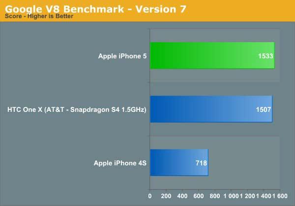 benchmark a6